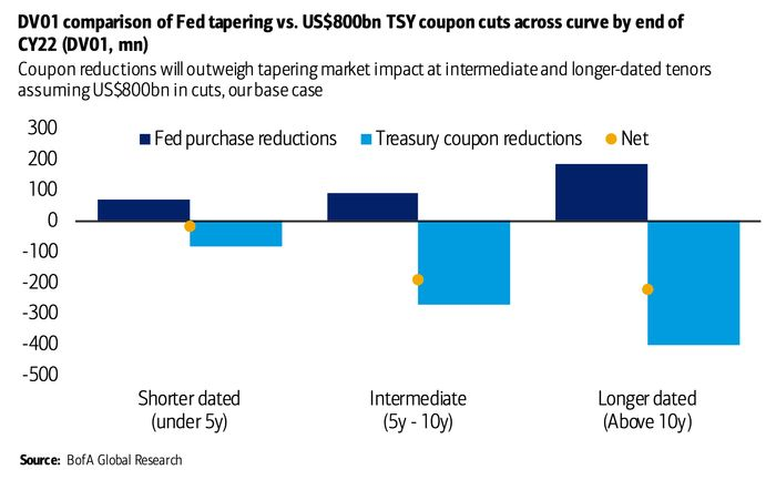 Here's one big reason Fed tapering may not send bond yields soaring this time 2