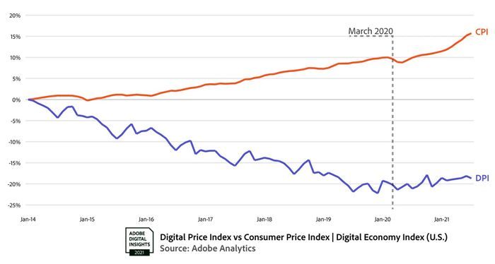 So you think you're getting big discounts shopping online during the pandemic? Think again