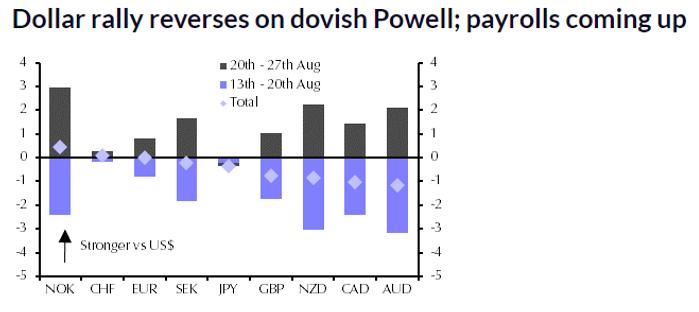 El dólar estadounidense ofrece la señal más clara de lo que realmente piensa Wall Street sobre el discurso de Powell en Jackson Hole