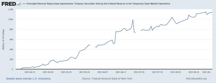 Fed's Reverse Repo