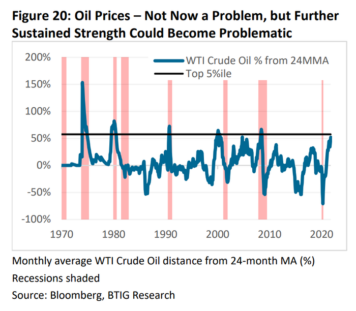 Why soaring oil prices could soon make the stock market sputter
